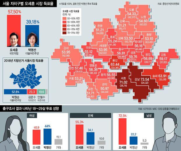 서울시장 선거 결과