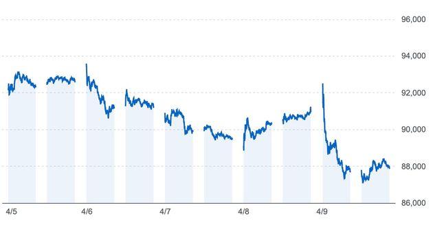 Yahoo!ファイナンスより、ファーストリテイリング社の株価の動き