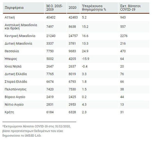 Εκτός ΜΕΘ 7 στους 10 θανάτους από κορονοϊό στην Ελλάδα κατά το δεύτερο κύμα της