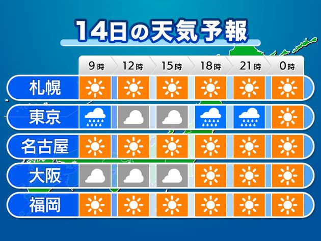 時系列天気予報