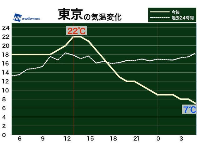気温変化の予想(破線は過去24時間の実況、実線は未来24時間の予想)