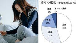 高度不妊治療を受ける女性の約半数、治療初期で抑うつ症状あり【調査結果】