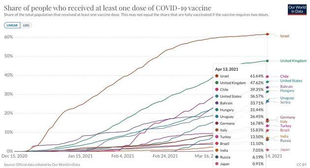 主要7カ国(G7)の中で接種が最も進んでいないのが日本だ。Our World In