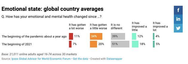 Ipsos/Datawrapper