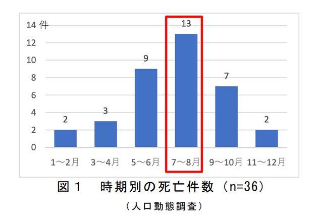 子どもの建物からの転落死亡事故の時期別の件数(厚生労働省「人口動態調査」)