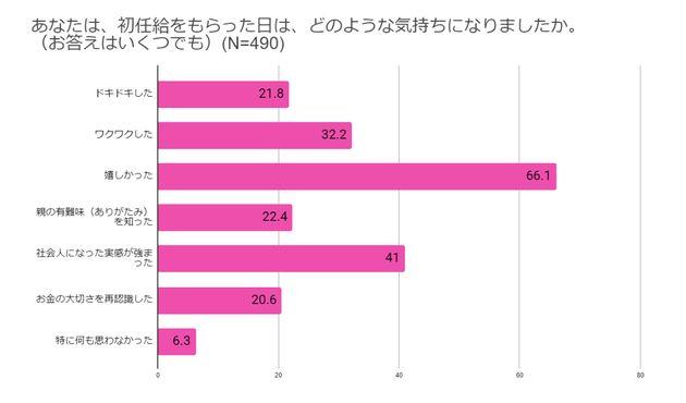 株式会社Paidy「初任給の使い道に関する調査」対象者:働く男女(先輩社会人)24~59歳、サンプル数:490人、