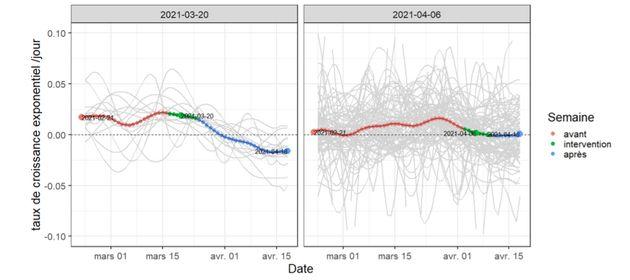 L'évolution des réanimations dans les départements confinés le 20 mars (à gauche) et début avril (à