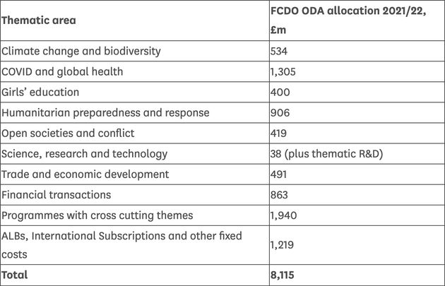 The aid spending allocations set out in Raab's written ministerial
