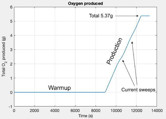 Après deux heures de préchauffage, le MOXIE a produit 5,37 grammes