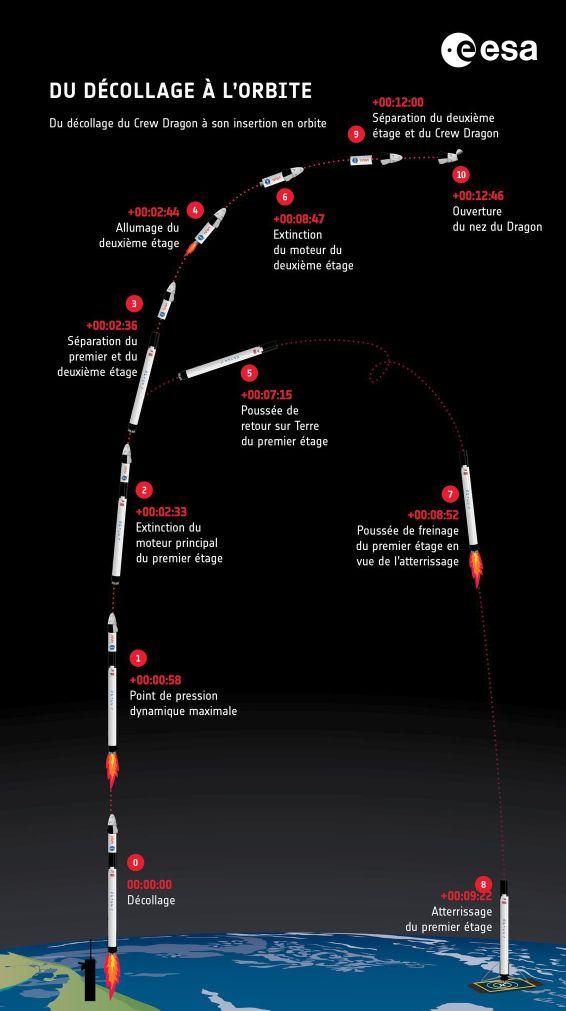 Les étapes du décollage de Thomas Pesquet vers