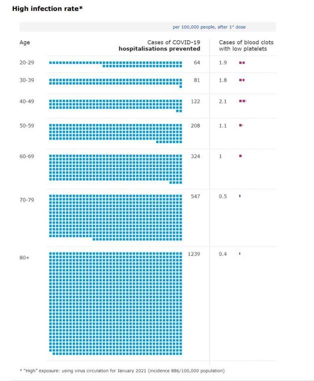 Comparaison risque bénéfices en termes d'hospitalisation sur l'utilisation du vaccin