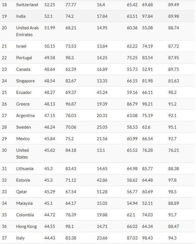 Oι χώρες με τα καλύτερα συστήματα υγείας για το