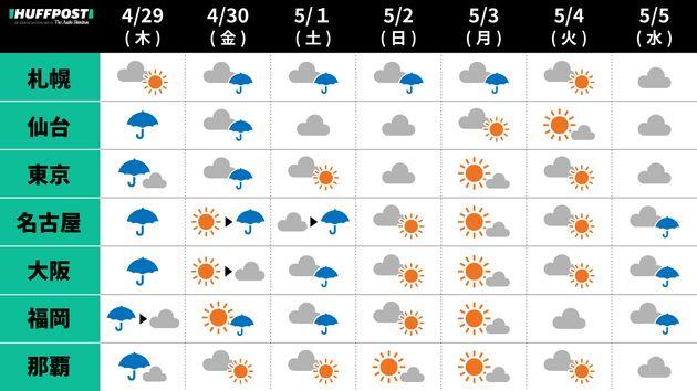 天気 札幌 の 札幌の14日間(2週間)の1時間ごとの天気予報