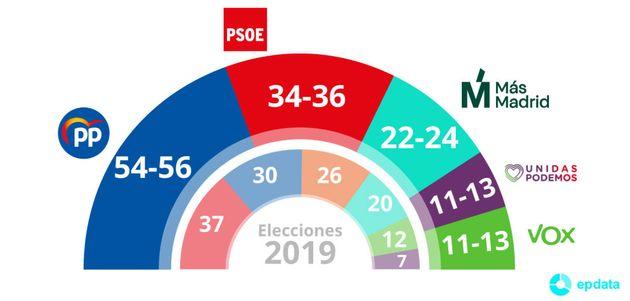 Resultados de las elecciones del 4M según el 'sondeo flash' del Centro de Investigaciones Sociológicas