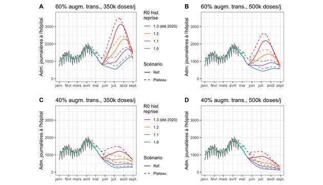 Les scénarios de l'évolution de l'épidémie de Covid-19 suite au déconfinement, selon le modèle de l'Institut