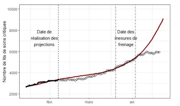 Les hospitalisations pour Covid-19 calculées par l'Institut Pasteur le 8 février comparées à la réalité...