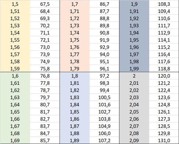Ce tableau présente le poids à partir duquel une personne a un IMC supérieur à