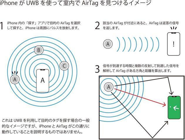 ▲UWBを用いた測位方法の一例。一般的にUWBで位置と方角を測定するには、UWBどうしでの高速通信を用いた信号の伝搬時間と、到達時差を活用した電波の入射角度を用いた方法があります。AirTagとiPhoneであれば、UWB以外にiPhone内のジャイロ機能などを活用してより高精度な測位ができているはずです。