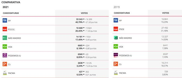 Resultados en Alcorcón en las elecciones autonómicas de 2021 y en