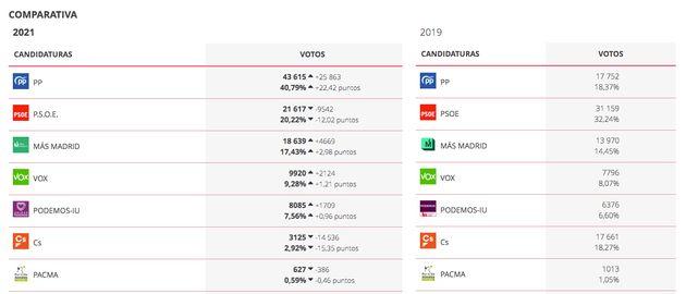 Resultados en Móstoles en las elecciones autonómicas de 2021 y en
