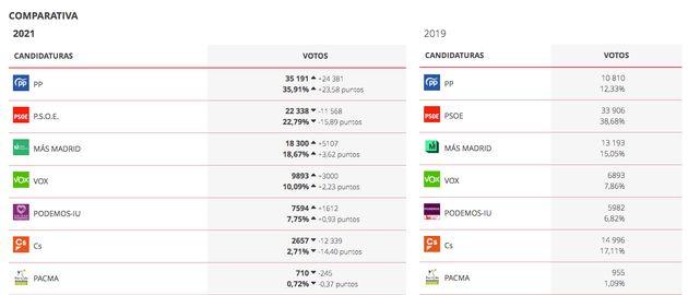 Resultados en Fuenlabrada en las elecciones autonómicas de 2021 y en