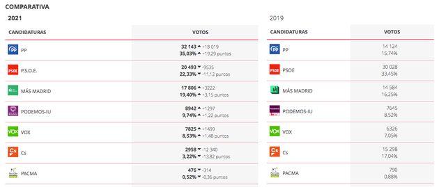 Resultados en Getafe en las elecciones autonómicas de 2021 y en