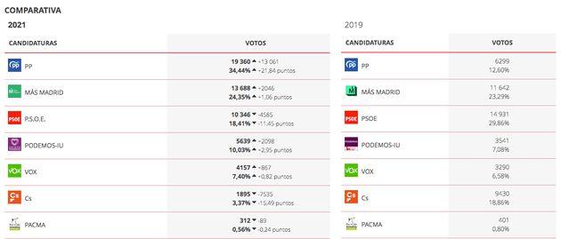 Resultados en Villa de Vallecas en las elecciones autonómicas de 2021 y en