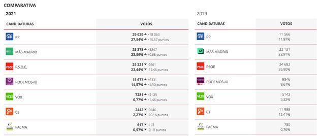 Resultados en Puente de Vallecas en las elecciones autonómicas de 2021 y en