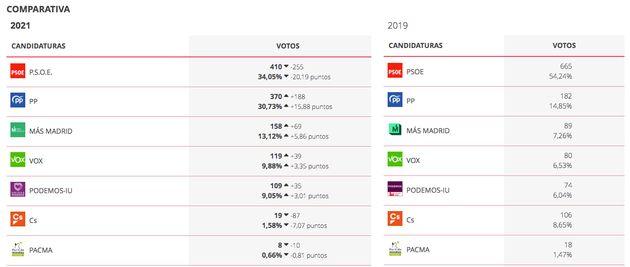 Resultados en Fuentidueña del Tajo en las elecciones autonómicas de 2021 y en