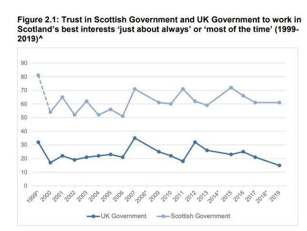 Confiance dans le gouvernement écossais (en bleu clair) et dans le gouvernement britannique (en bleu