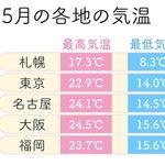 気温が安定しない5月、失敗しない洋服選びの方法を紹介。