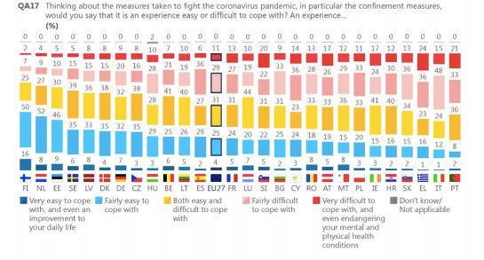 Σε ποιες χώρες της ΕΕ οι πολίτες δυσκολεύτηκαν περισσότερο με το lockdown - Η περίπτωση των