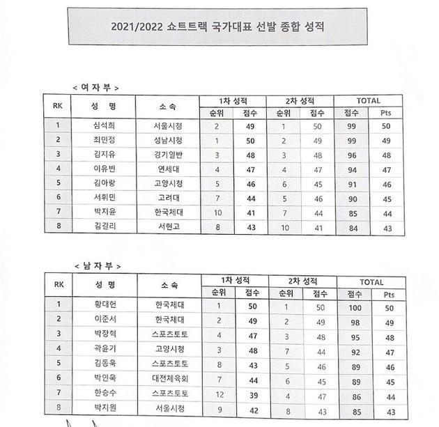 2021∼2022 쇼트트랙 국가대표 선발 종합 성적. 여자부 최종 1위는