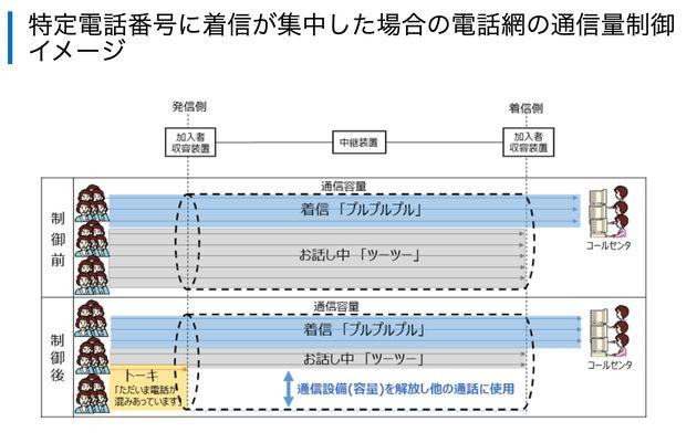 自治体のワクチン予約で電話殺到 NTTが携帯各社と連携し対策
