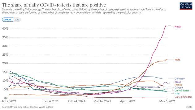 「新型コロナウイルス検査での陽性率」を示すデータ(5月6日時点)