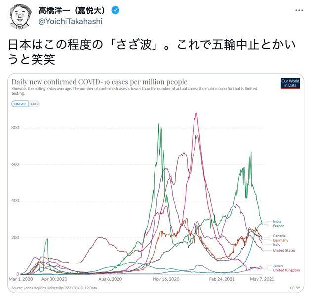 日本の感染状況は「さざ波」。高橋洋一内閣官房参与に批判殺到。更迭を求める声も