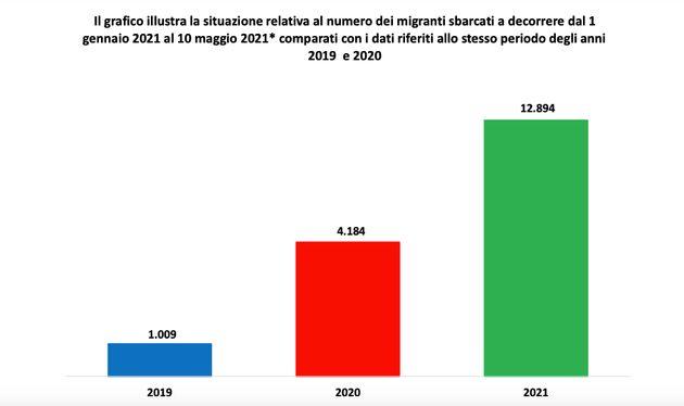 Sbarchi in Italia negli ultimi tre anni, fonte