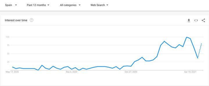 Captura de pantalla de Google Trends, en la que se ve el aumento de búsquedas acerca de 'pop it'.