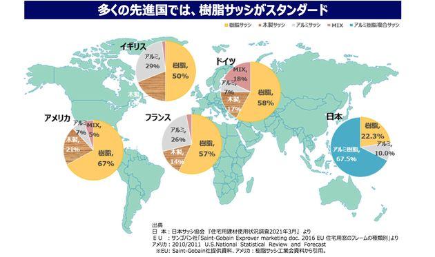 *(出典)日本:日本サッシ協会 『住宅用建材使用状況調査2021年3月』 よりEU :サンゴバン社「Saint-Gobain Exprover marketing doc. 2016 EU 住宅用窓のフレームの種類別」より...