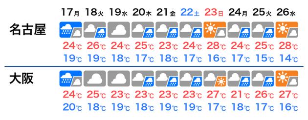 この先10日間の天気・気温