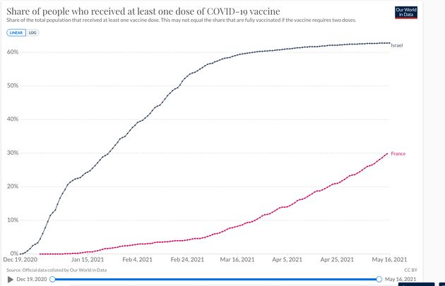 Capture d'écran du site Our World Data: en Israël, le taux de vaccination stagne à