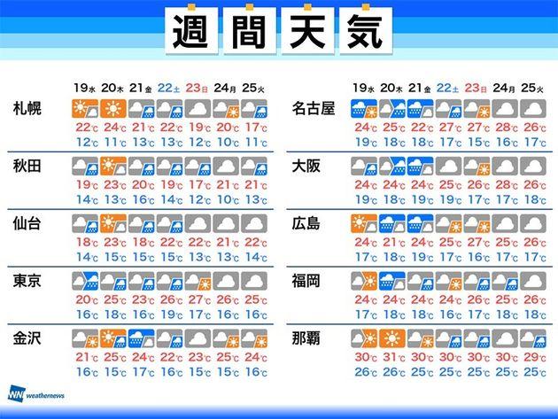 【週間天気】後半は大雨のおそれ、スッキリしない天気が続く