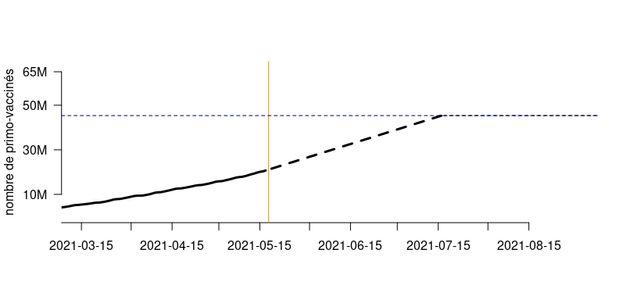 Nombre de primo-vaccinés au cours du temps, sur la base donnée historique à gauche...