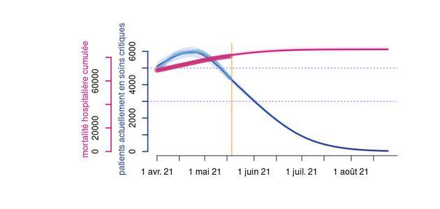 Nombre de patients en soins critique dans le cadre d'un scénario optimiste avec un taux de reproduction...