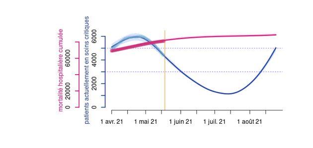 Dans un scénario pessimiste , le taux de reproduction du virus augmenterait progressivement du...