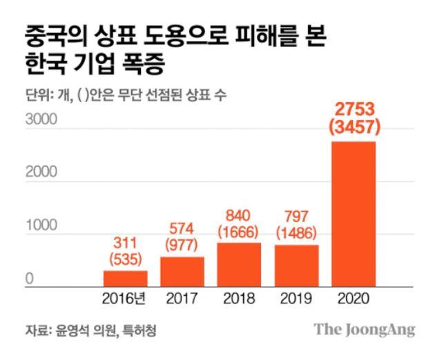 1년새 3.5배 폭증한 K브랜드 무단도용, 중국에 이어 동남아시아까지