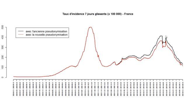 Le taux d'incidence de l'épidémie de Covid-19 va baisser ce jeudi 20 mai, du fait d'un changement technique...