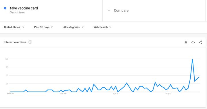 """Google Trends data for """"fake vaccine card."""""""