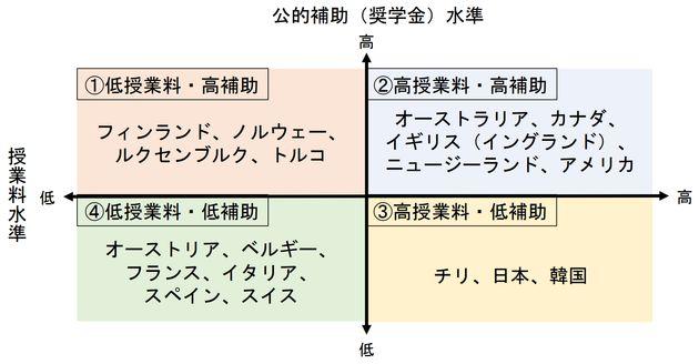 中村真也「諸外国の⼤学授業料と奨学⾦【第 2