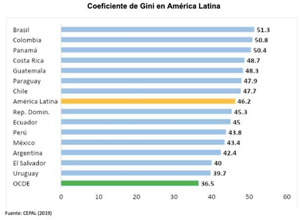 Coeficiente de Gini en América